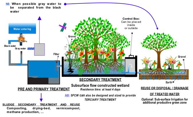 Process flow diagram for a typical treatment plant via subsurface flow constructed wetlands (SFCW)