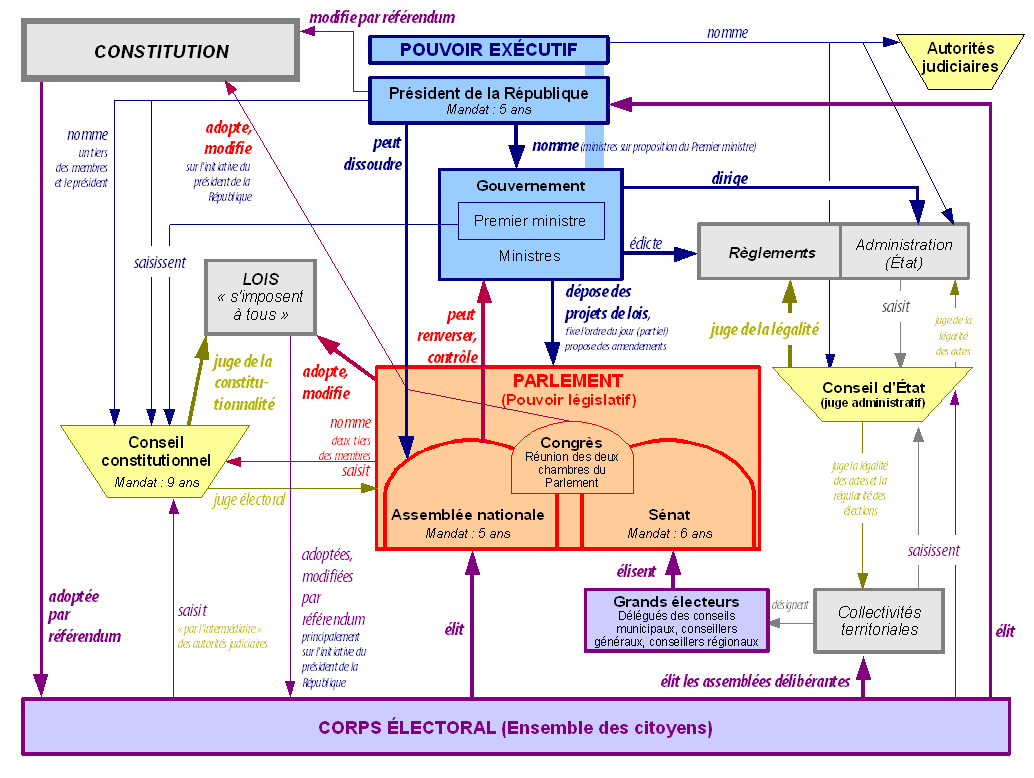 Schema of the flow of power in the Fifth Republic Schema pouvoirs Ve republique France.png