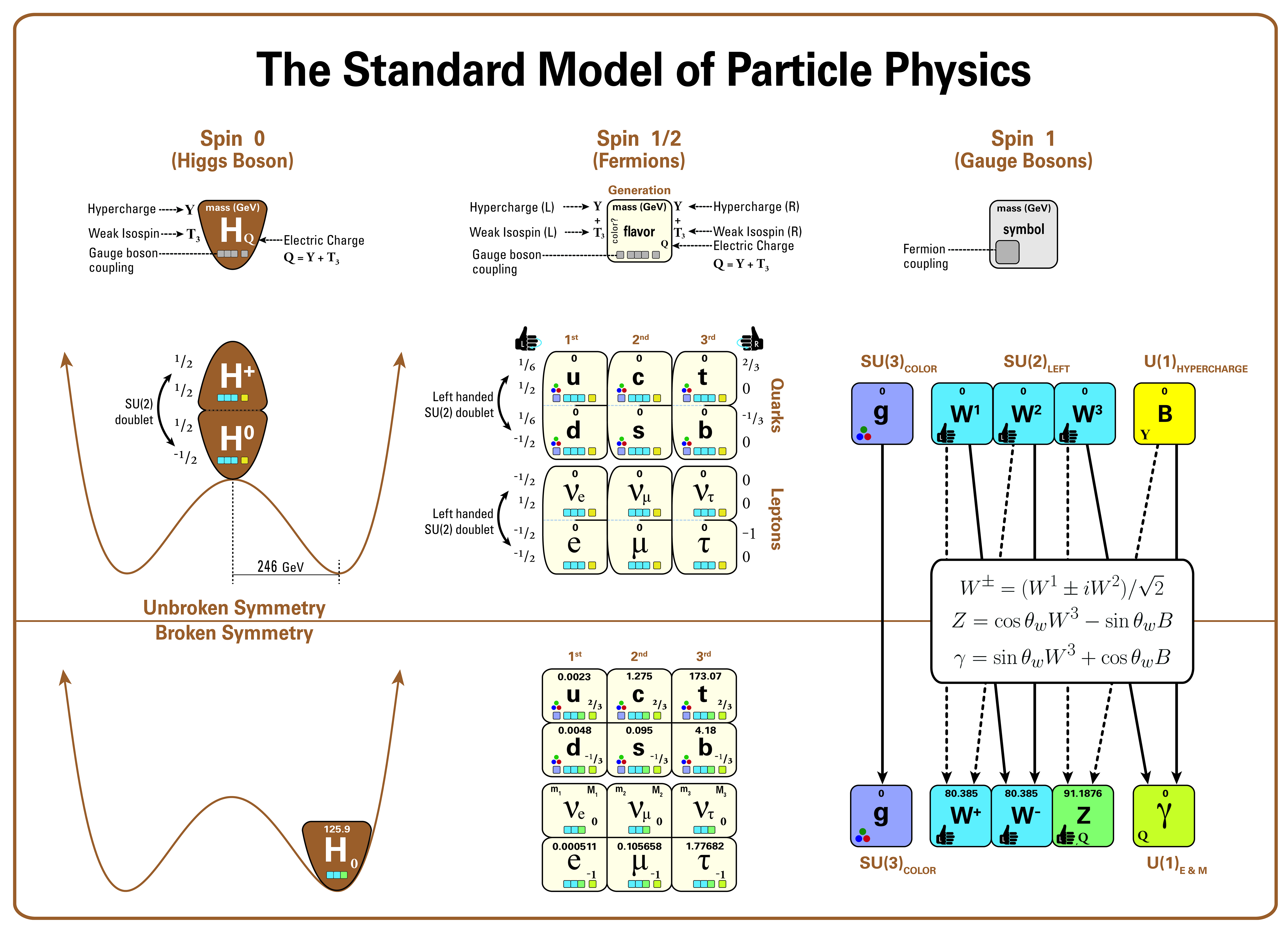Standard Model Diagram Great Installation Of Wiring Physics Diagrams File Particle Most Complete Rh Commons Wikimedia Org