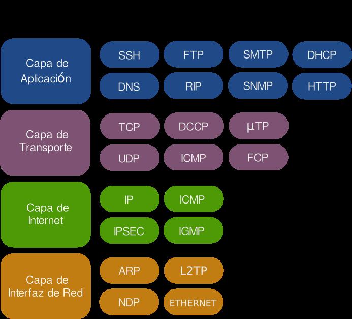 Familia de protocolos de internet wikipedia la for Protocolo pop