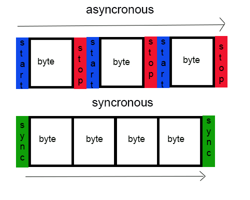 Synchronous vs asynchronous data transmission