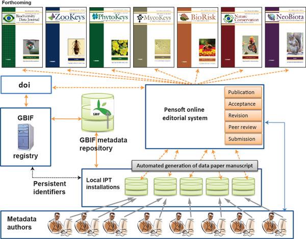 biodiversity paper
