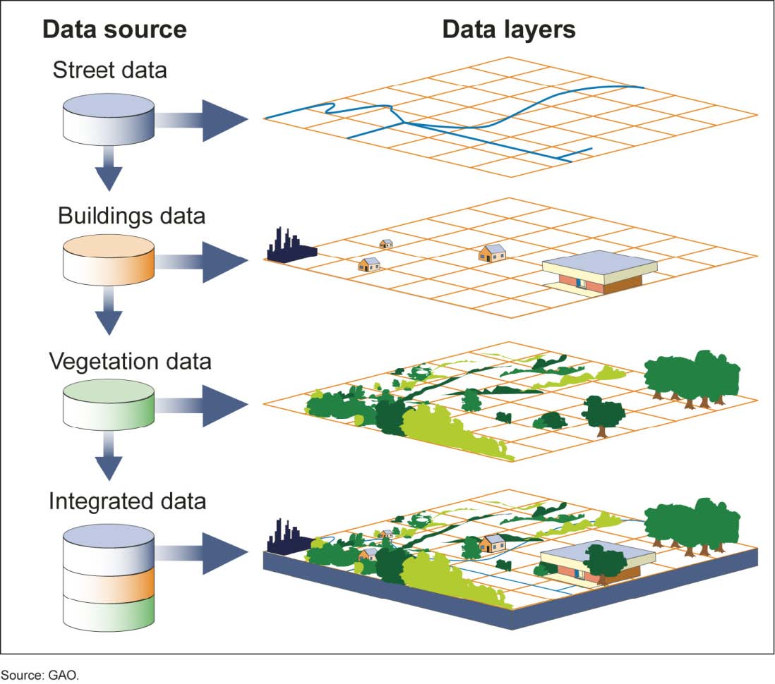 File:Visual Representation Of Themes In A GIS.jpg