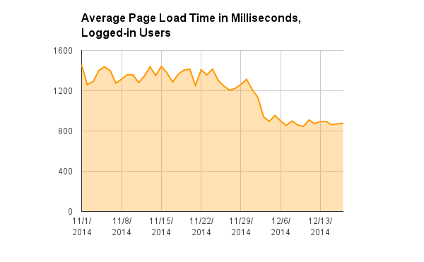 File:Wikimedia HHVM deployment - Average Page Load Time in Milliseconds, Logged-in Users.png