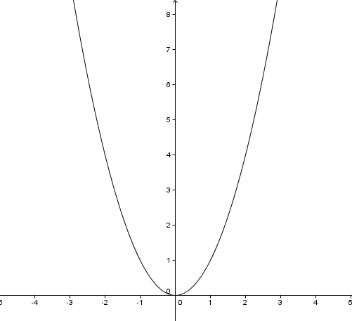 File:Y=x^2.png - Wikimedia Commons