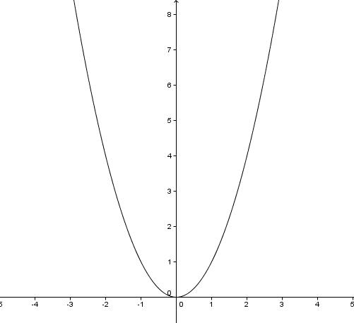 Алгебра (9 класс)/Квадратичная функция/Функция y=ax^2, её ...