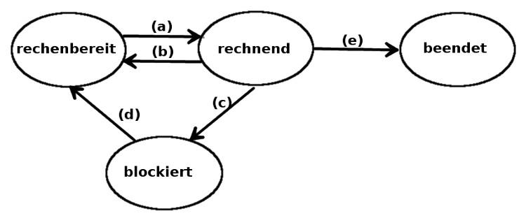 File:Zustandsdiagramm-prozesse.jpg - Wikimedia Commons