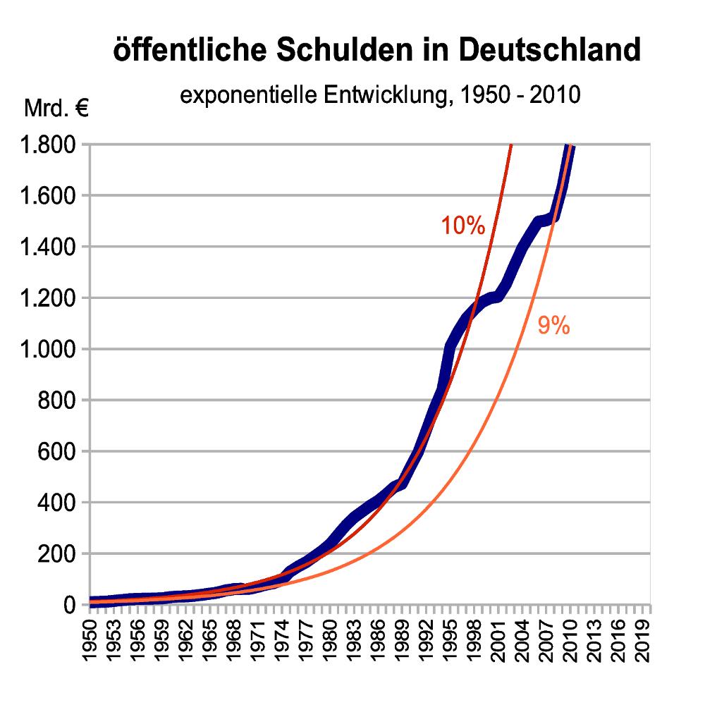 Deutschland Griechenland Schulden