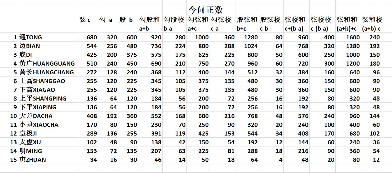 Segment Table 1 Jin Wen Zheng Shu .jpg