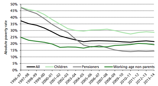 Absolute poverty rates (After Housing Costs) in the UK, 1997-2014