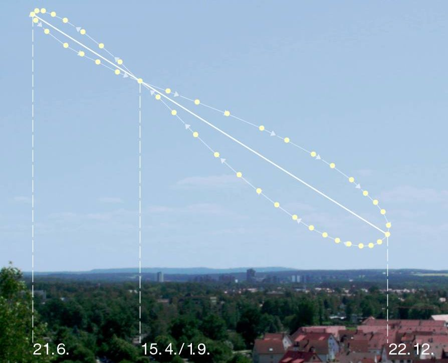 Time Clock Conversion Chart: Analemma - Wikipedia,Chart