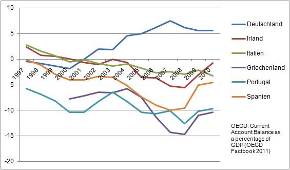 Ausgewählte Leistungsbilanzsalden relativ zum BIP in der Eurozone (1997-2010)