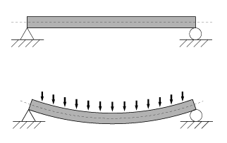 Side view of a simply supported beam (top) bending under an evenly distributed load q (bottom).
