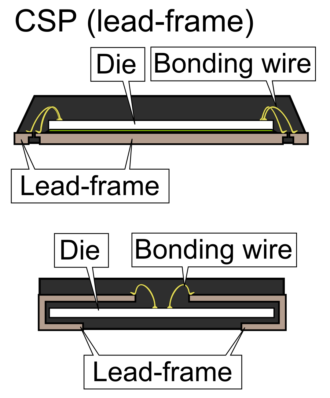Lead (electronics) - Wikipedia