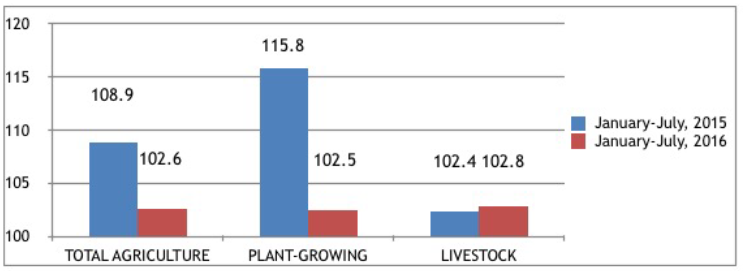 Capacity of agricultural crops in comparison, Azerbaijan, 2015-2016.png