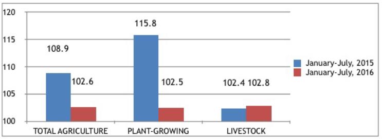Мощность сельскохозяйственных культур в сравнении, Азербайджан, 2015-2016.png