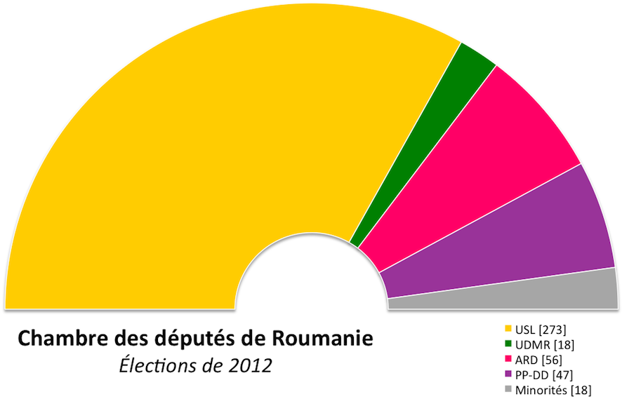 Lections l gislatives roumaines de 2012 wikip dia for Chambre de commerce roumanie