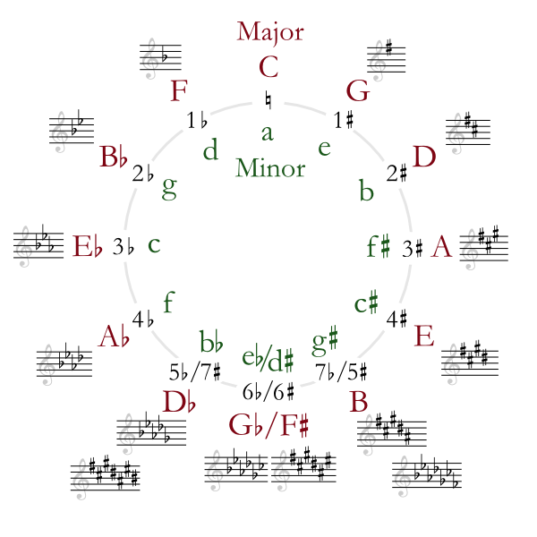 Circle of Fifths from wikimedia.org