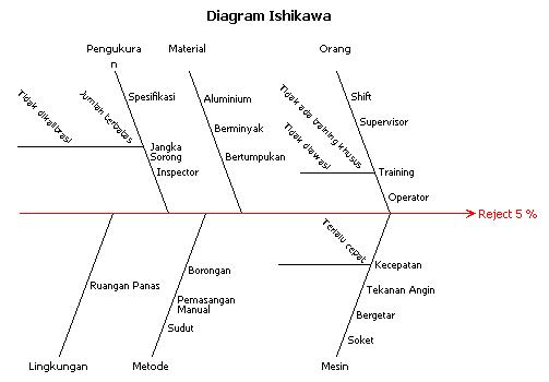 Diagram ishikawa wikipedia bahasa indonesia ensiklopedia bebas ccuart Gallery