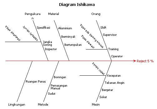 Diagram ishikawa wikiwand bagian kepala ikan ccuart Images