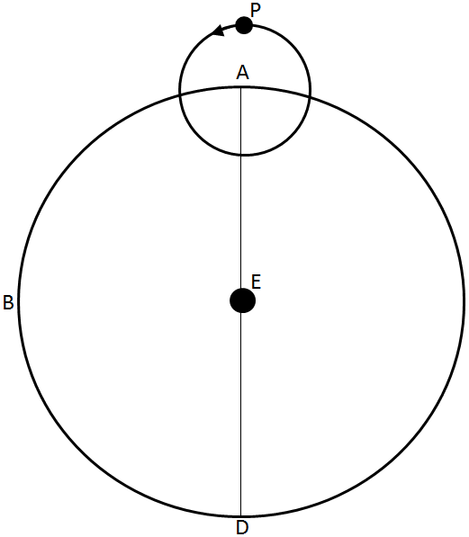 File:Epicycle-Ptolemy.png
