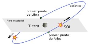 Archivo:Equinoccio vernal.png