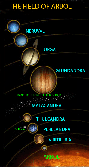 "The Solar System (""Field of Arbol"") with Old Solar names used in the trilogy"