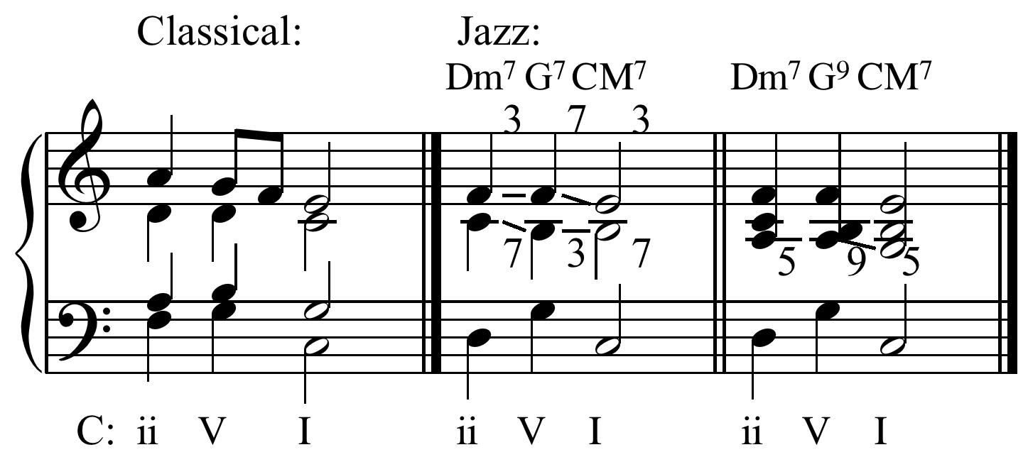 Chord Progressions Ii V I : blackhairstylecuts.com