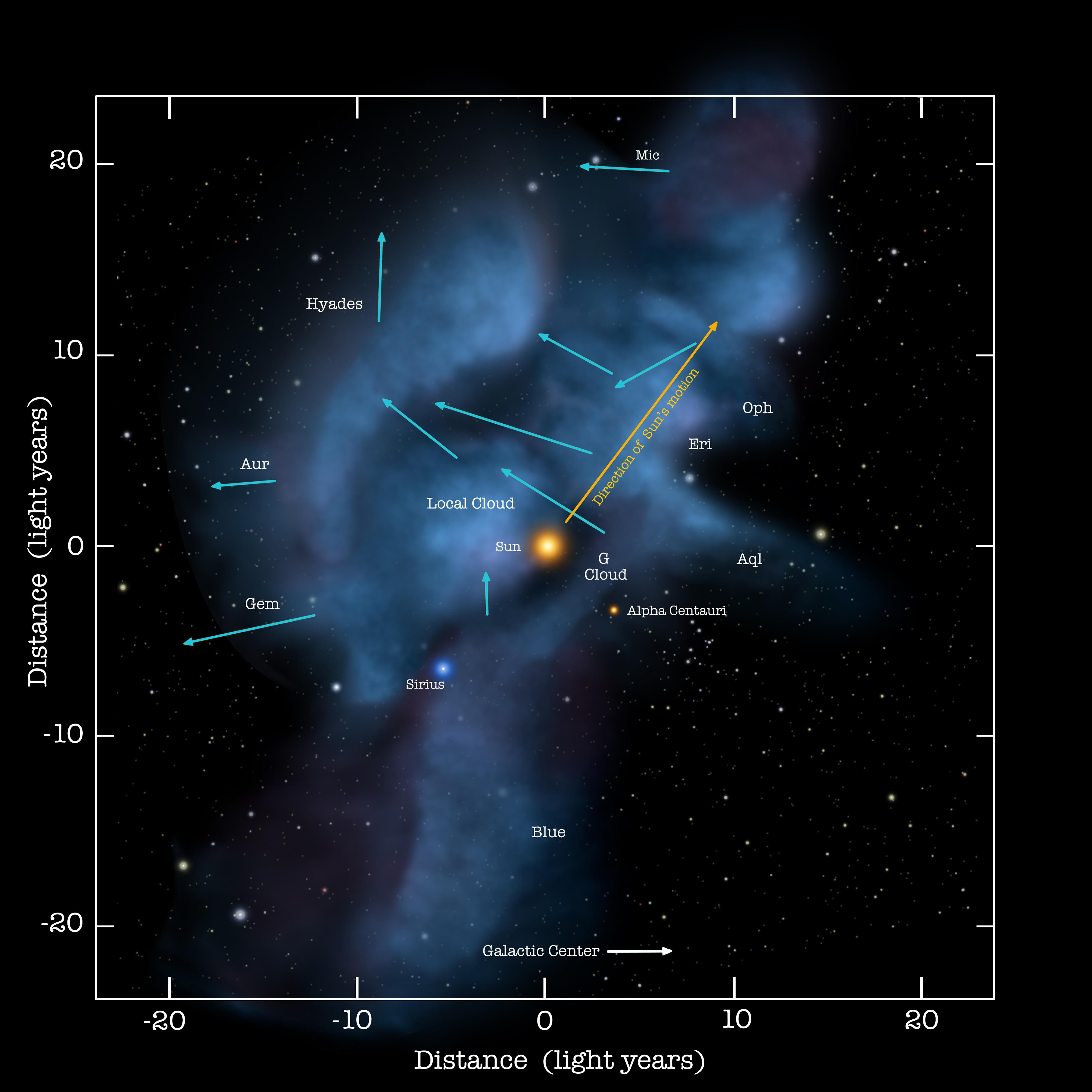 Diagramme des nuages avoisinants de matière au travers lesquels le Système solaire voyage ; les flèches indiquent le mouvement des nuages - Nasa/Goddard/Adler/U. Chicago/Wesleyan - Huntster - Wikimedia Commons