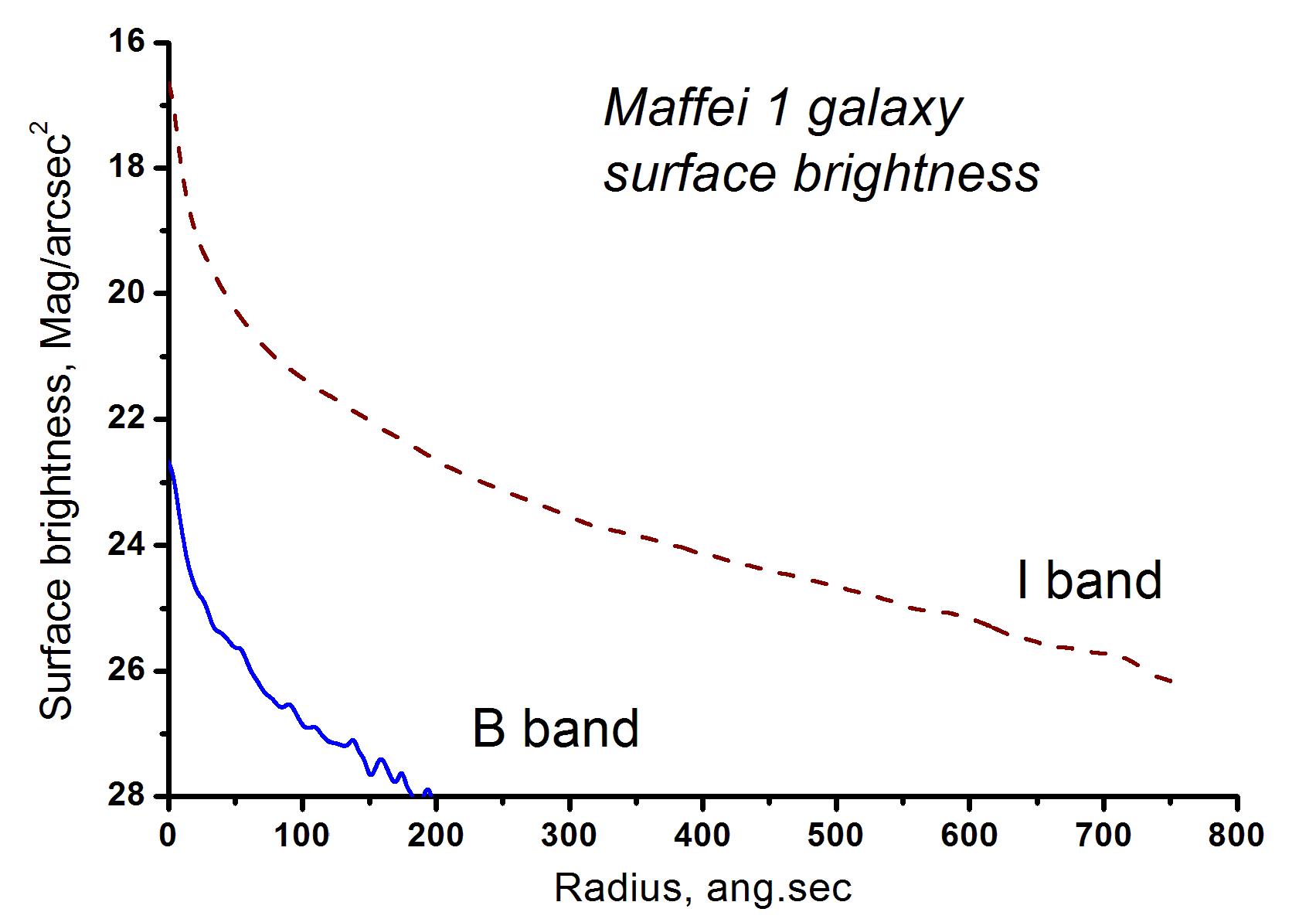 Maffei 1 Galaxy Maffei 1 Wikiwand