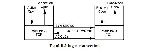 Communication Networks/TCP and UDP Protocols - Wikibooks