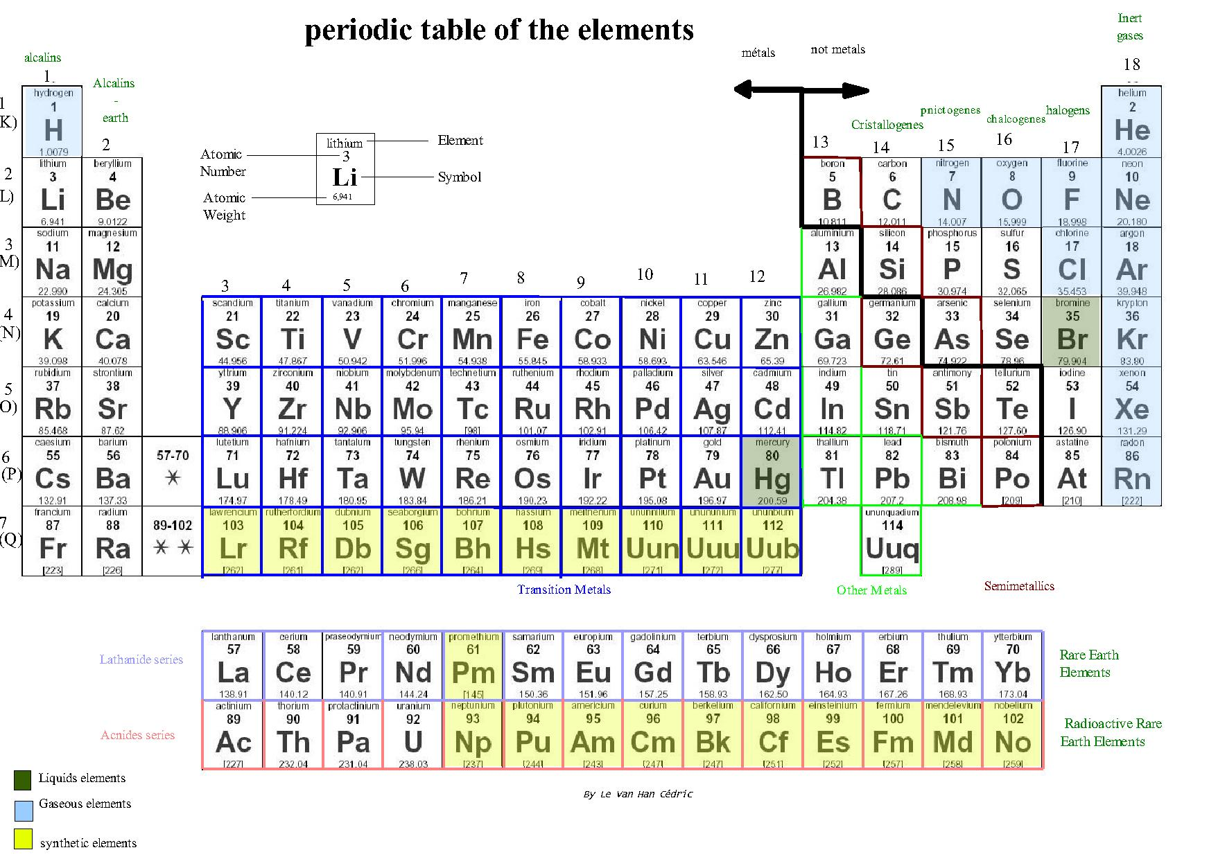 File periodic table of the for Table description