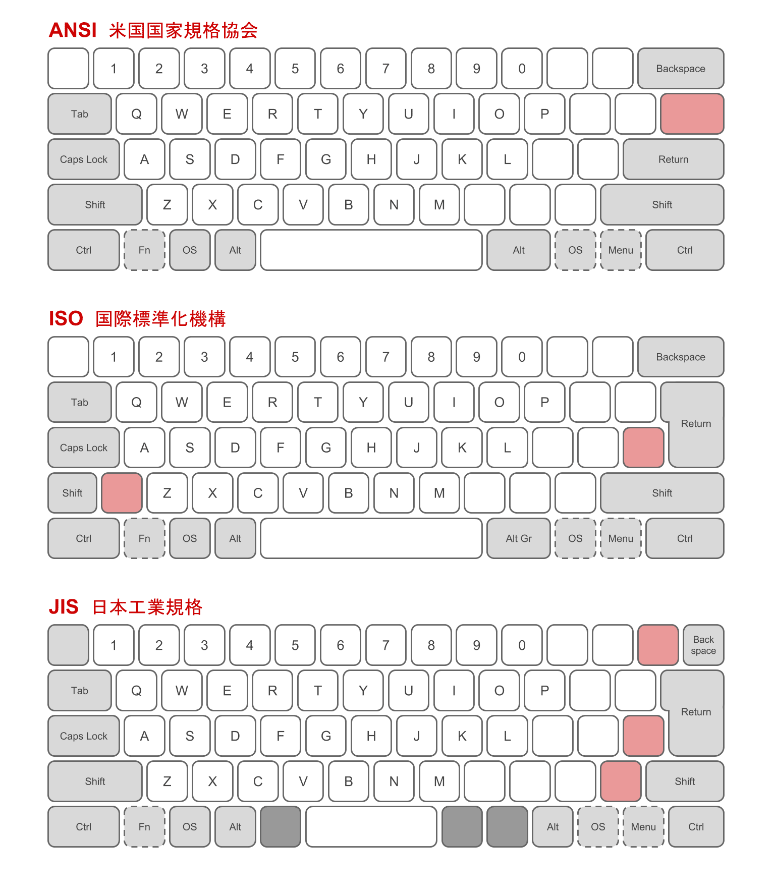 ファイル physical keyboard layouts comparison ansi iso jis png