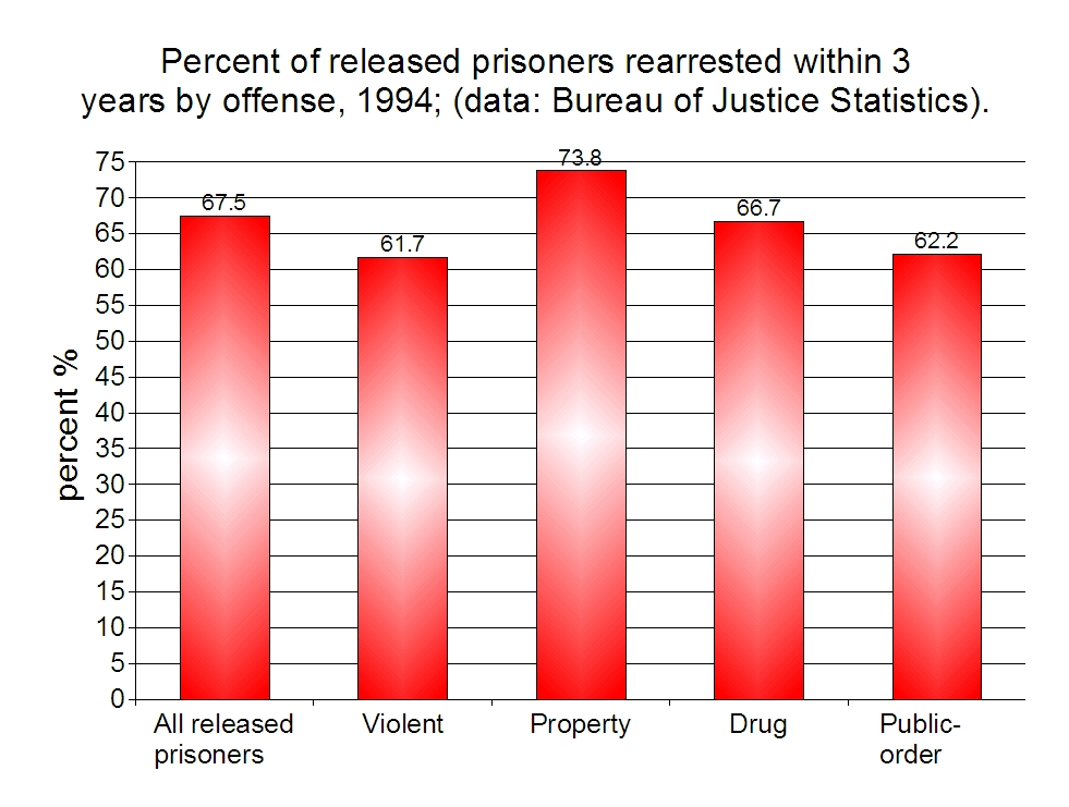 recidivism rates Once a criminal, always a criminal cbs news  different states have looked to the bjs report as a way to compare the recidivism rates within their states to.