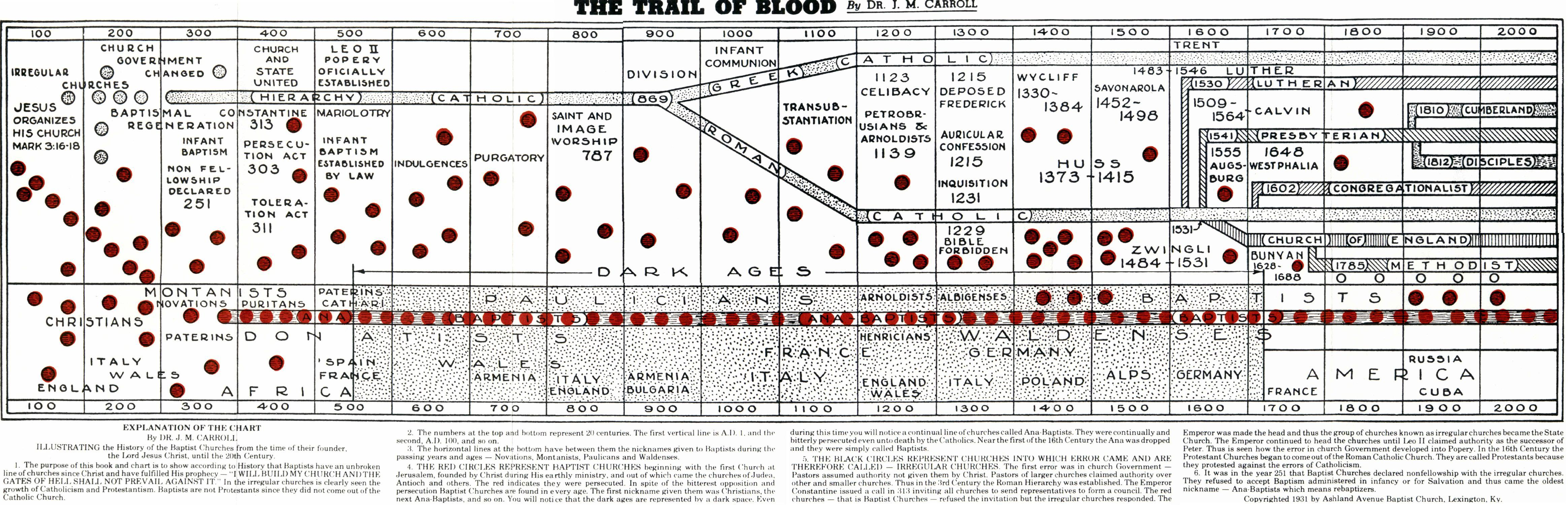 End Times Timeline Chart: The Trail of Blood.jpg - Wikimedia Commons,Chart