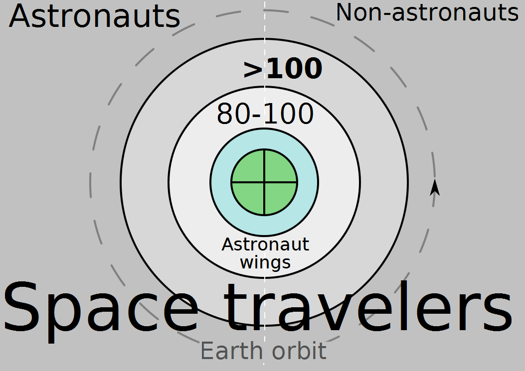 file:venn diagram space travelers orbit shades7.png ... venn diagram of space venn diagram of synoptic gospel