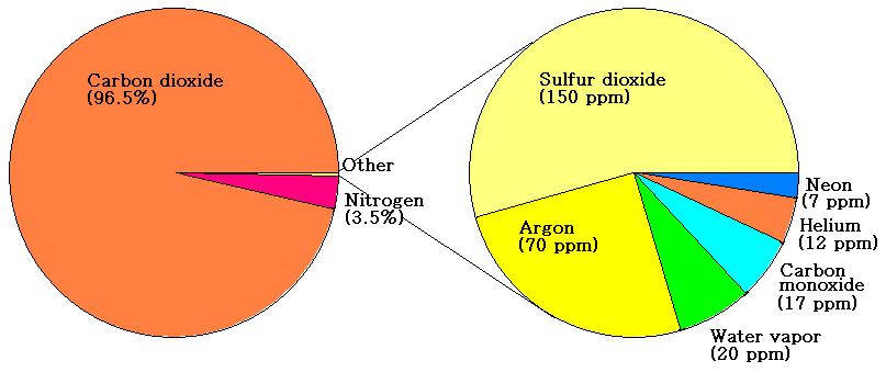 external image AtmosphereofVenus pngVenus Atmosphere Composition