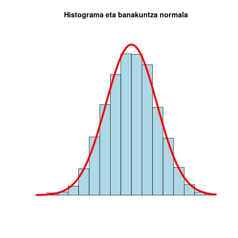 File:Banakuntza normala histograma 01.png - Wikimedia Commons