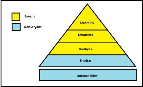 composition of aryan society Aryan social structure was strictly caste-based the caste system, first mentioned  in the 'rigveda' which was composed in punjab, was never.