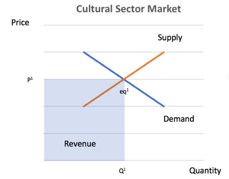 Cultural Sector No Subsidy