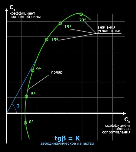 Аэродинамическое качество — Википедия
