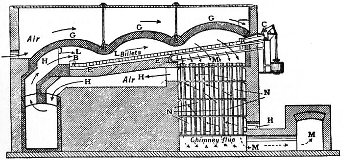 EB1911 Iron and Steel - Fig. 32.—Diagram of C. H. Morgan's Continuous Heating Furnace.jpg