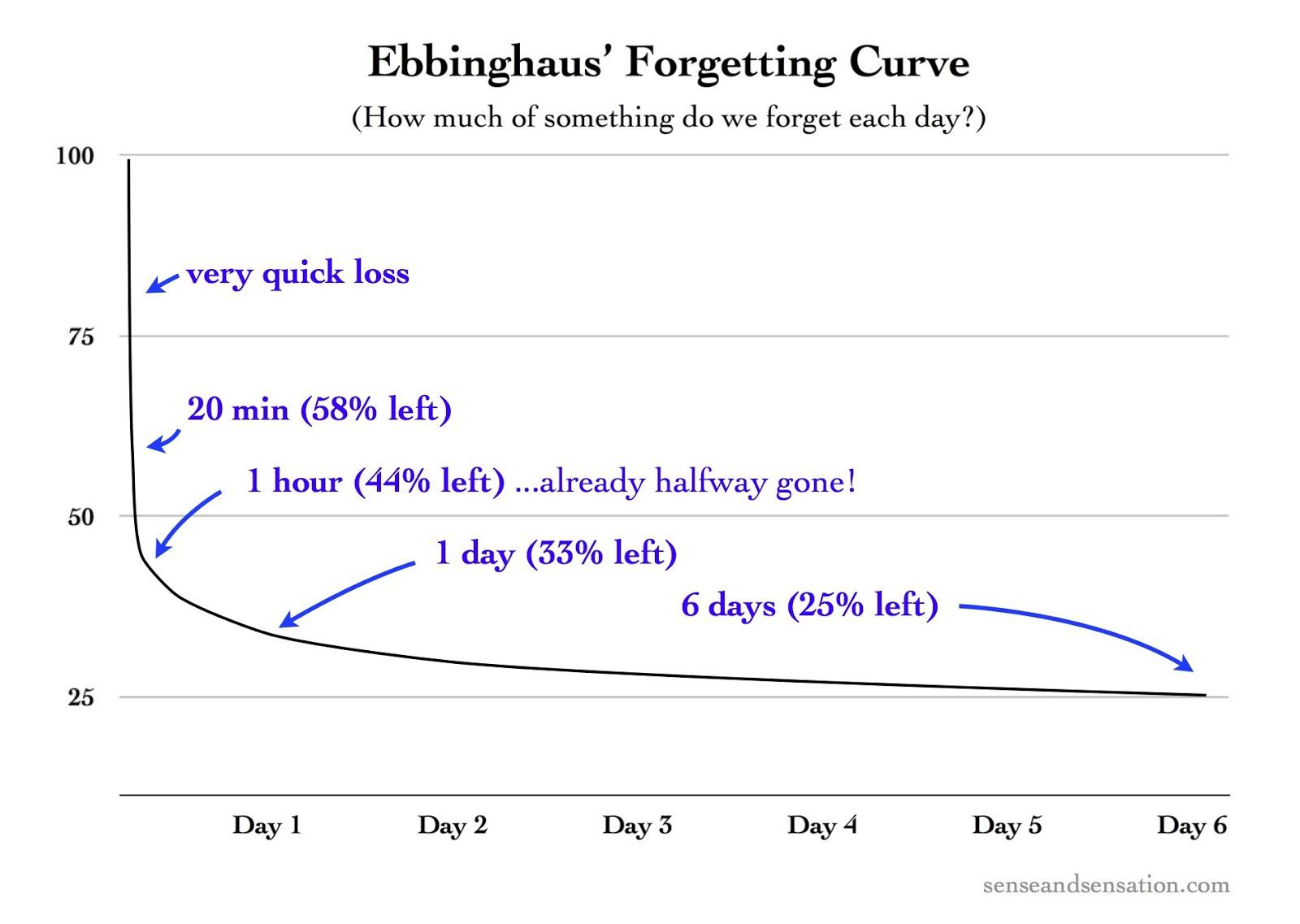 Image result for ebbinghaus forgetting curve original