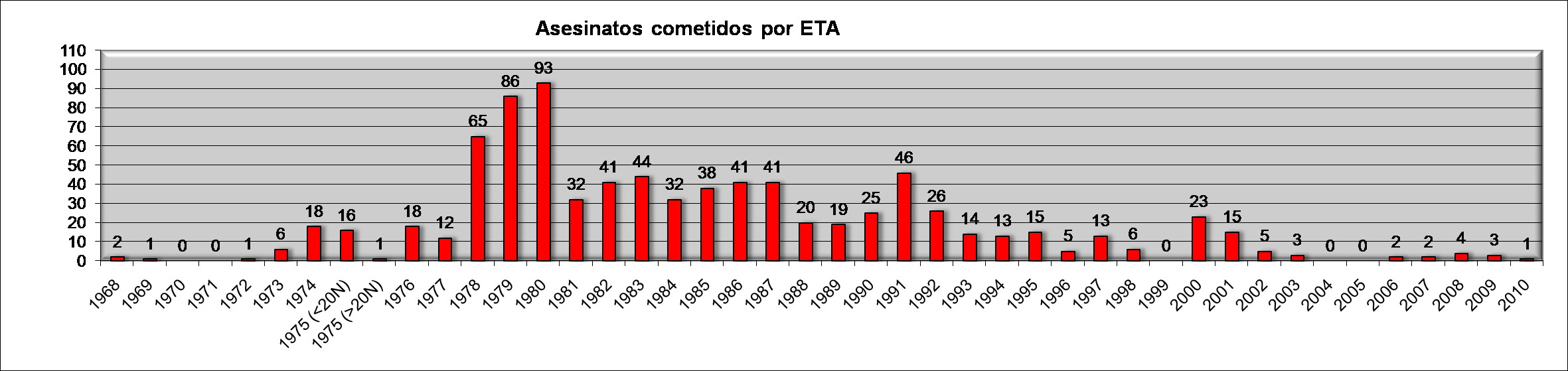 https://upload.wikimedia.org/wikipedia/commons/7/75/Evoluci%C3%B3n_asesinatos_cometidos_por_ETA.jpg