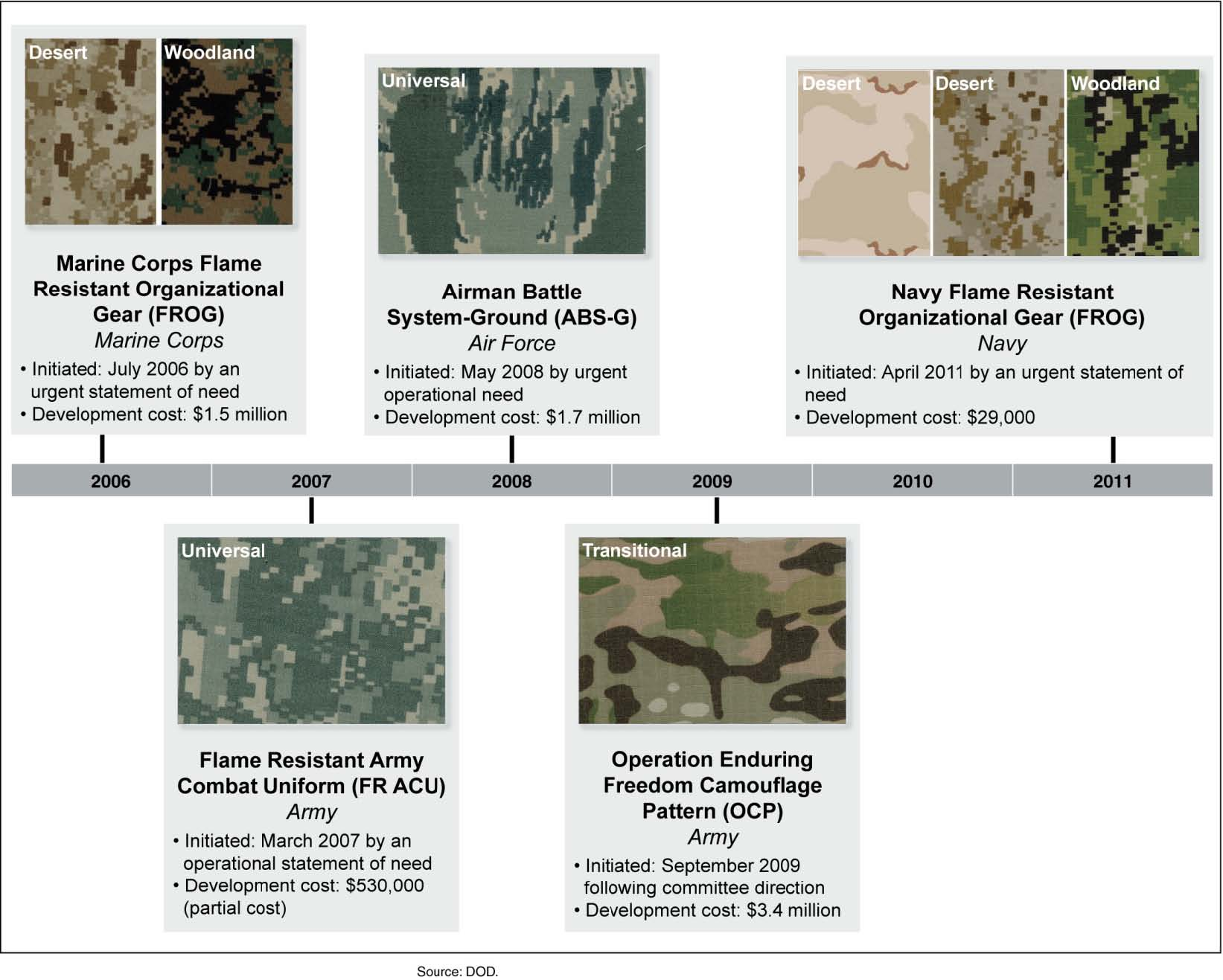 File:Figure 2- Services' Flame Resistant Uniforms, Dates of