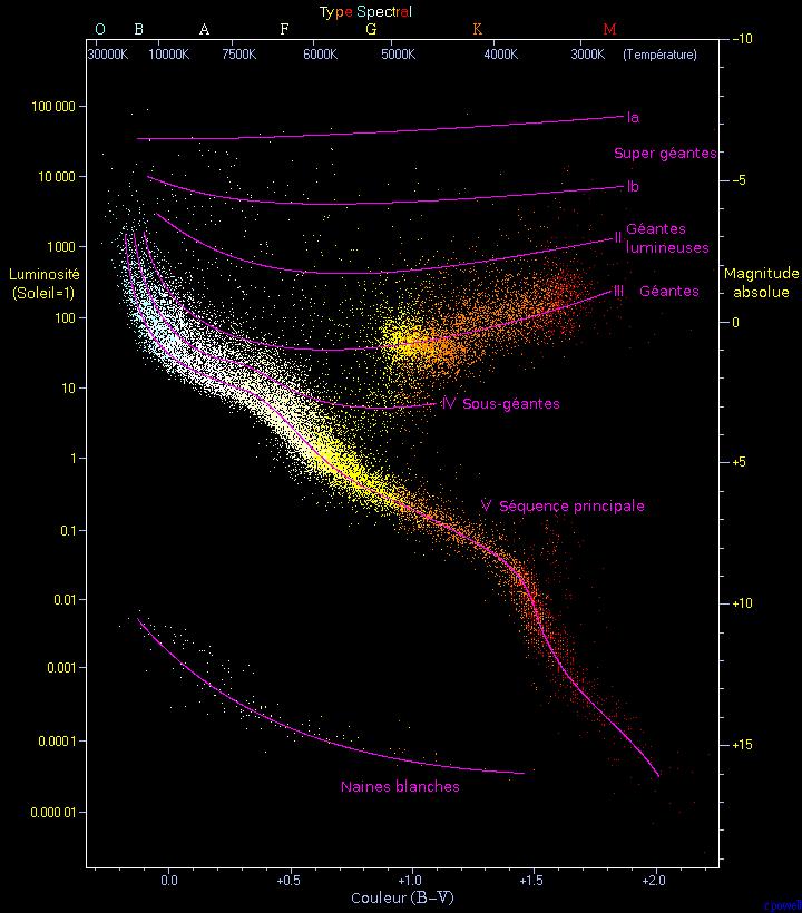 Diagramme de Hertzsprung-Russell — Wikipédia