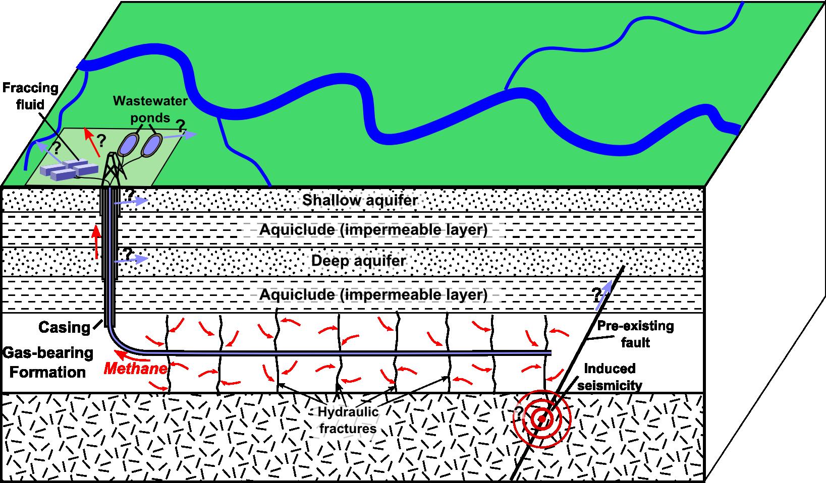Hydraulicke Stepeni Wikipedie