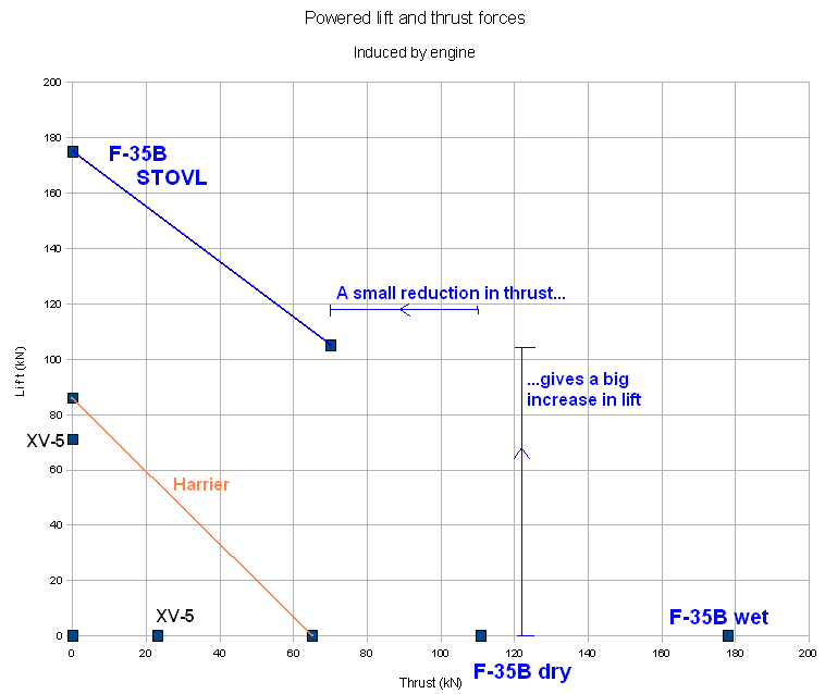 https://upload.wikimedia.org/wikipedia/commons/7/75/LiftThrust-small1.PNG