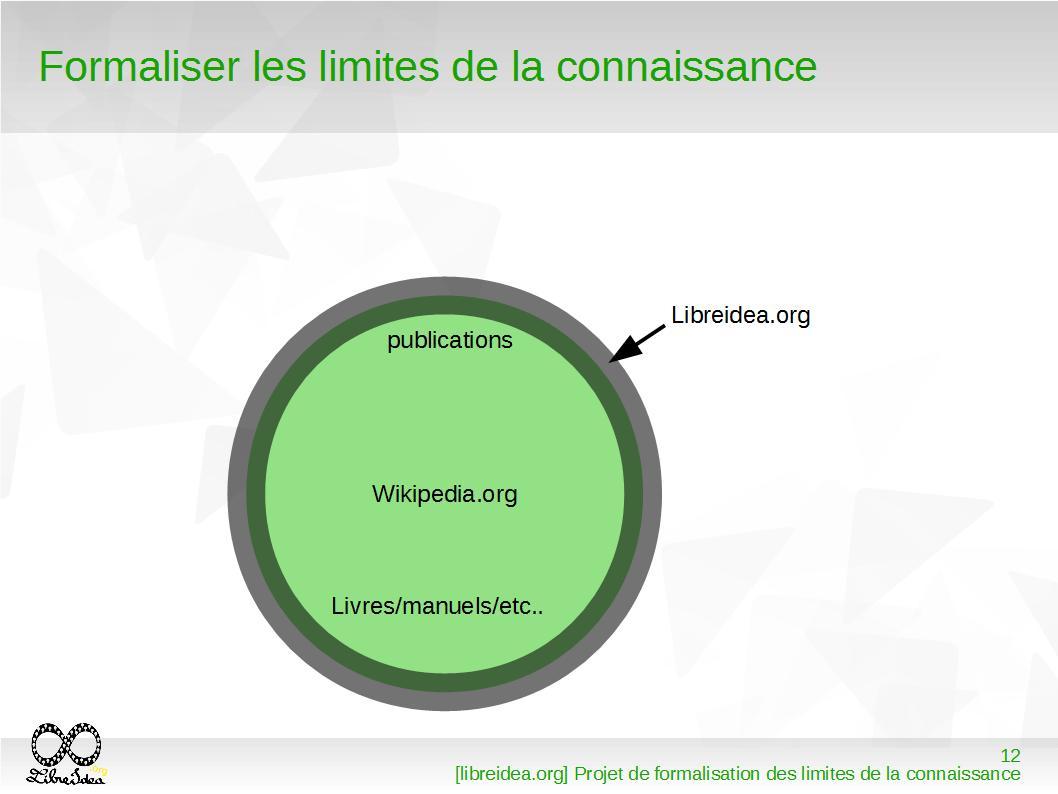 File:Limite de la connaissance exemple.jpg