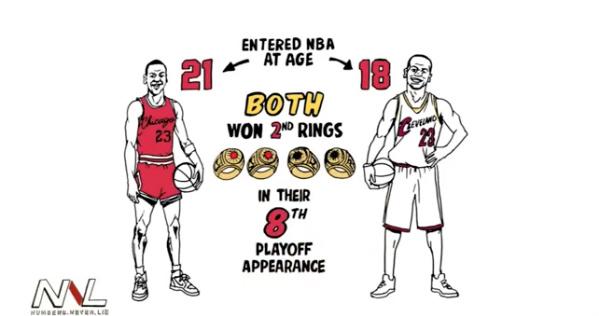 LeBron James is now measurably as clutch as Michael Jordan ...